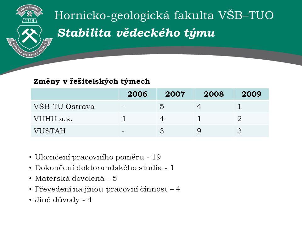Hornicko-geologická fakulta VŠB–TUO Stabilita vědeckého týmu 2006200720082009 VŠB-TU Ostrava-541 VUHU a.s.1412 VUSTAH-393 Ukončení pracovního poměru -