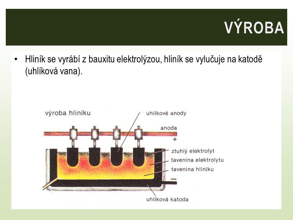 Hliník se vyrábí z bauxitu elektrolýzou, hliník se vylučuje na katodě (uhlíková vana).