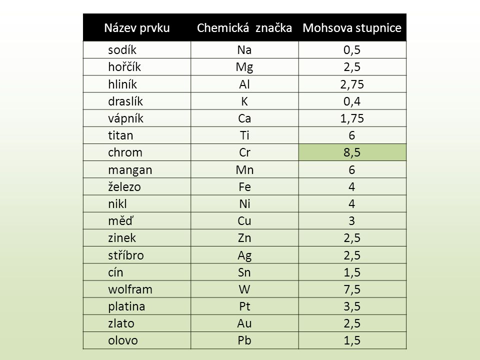 Název prvkuChemická značkaMohsova stupnice sodíkNa0,5 hořčíkMg2,5 hliníkAl2,75 draslíkK0,4 vápníkCa1,75 titanTi6 chromCr8,5 manganMn6 železoFe4 niklNi