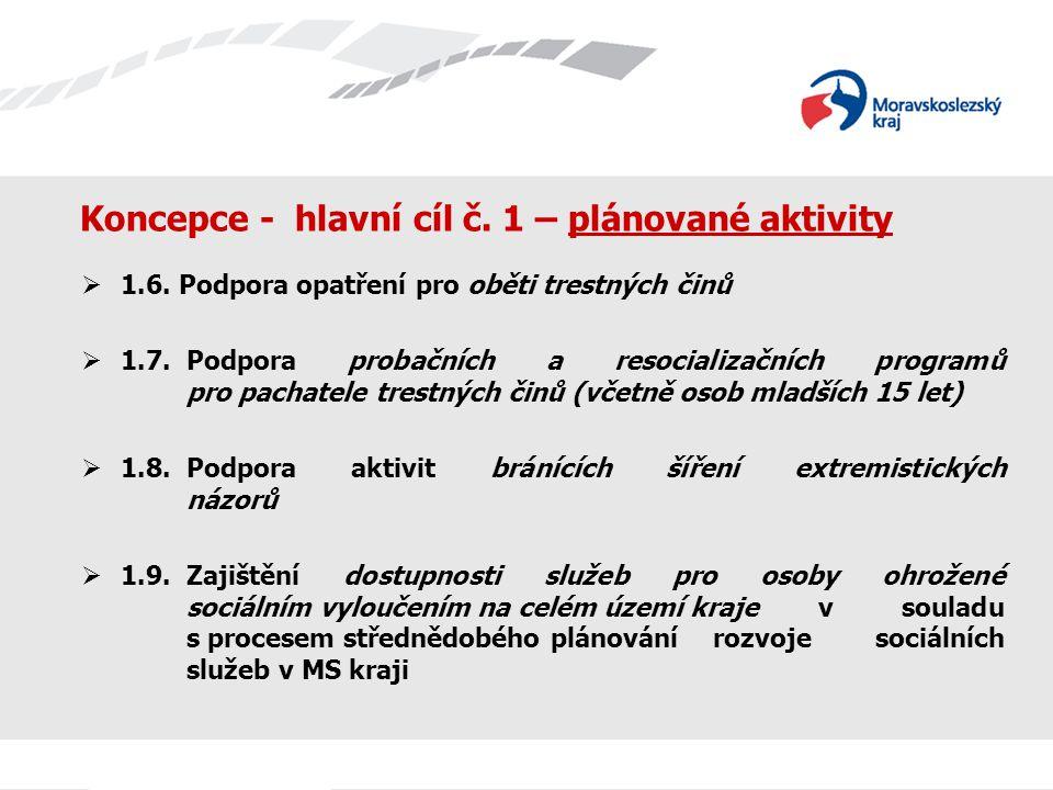 Koncepce - hlavní cíl č. 1 – plánované aktivity  1.6. Podpora opatření pro oběti trestných činů  1.7.Podpora probačních a resocializačních programů
