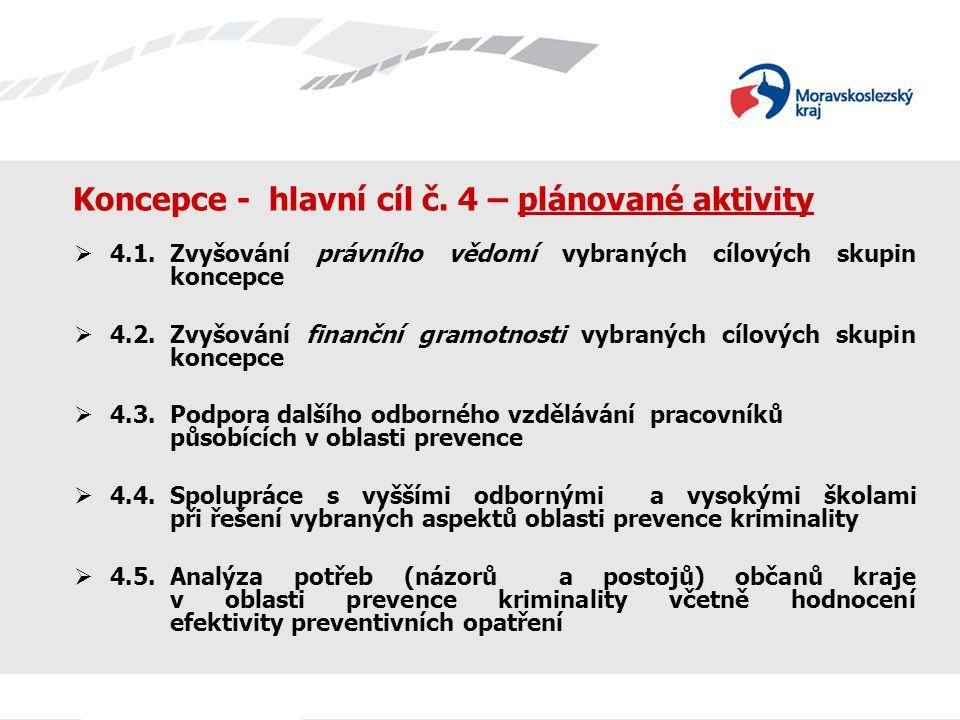Koncepce - hlavní cíl č. 4 – plánované aktivity  4.1.Zvyšování právního vědomí vybraných cílových skupin koncepce  4.2.Zvyšování finanční gramotnost