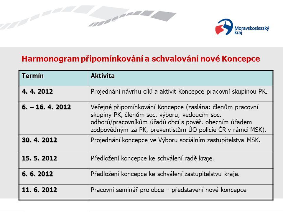 Harmonogram připomínkování a schvalování nové Koncepce TermínAktivita 4. 4. 2012 Projednání návrhu cílů a aktivit Koncepce pracovní skupinou PK. 6. –