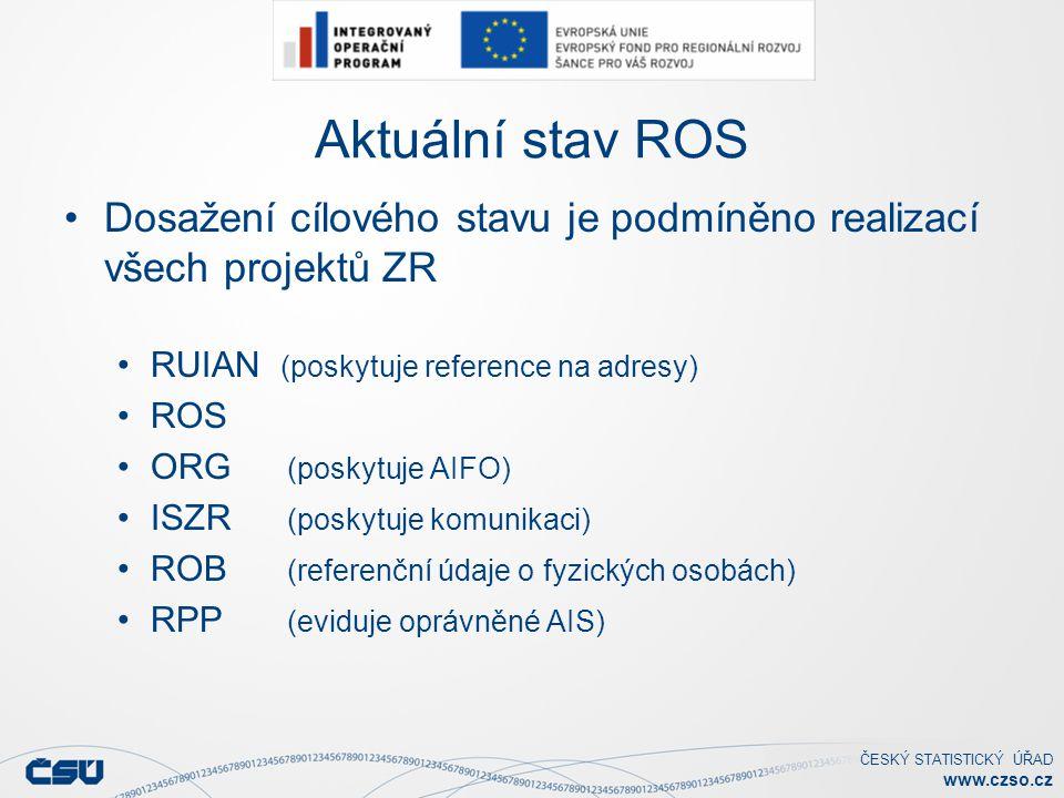 ČESKÝ STATISTICKÝ ÚŘAD www.czso.cz Aktuální stav ROS Dosažení cílového stavu je podmíněno realizací všech projektů ZR RUIAN (poskytuje reference na adresy) ROS ORG (poskytuje AIFO) ISZR (poskytuje komunikaci) ROB (referenční údaje o fyzických osobách) RPP (eviduje oprávněné AIS)