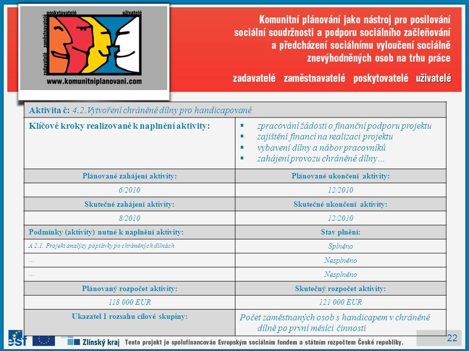 22 Aktivita č: 4.2.Vytvoření chráněné dílny pro handicapované Klíčové kroky realizované k naplnění aktivity:  zpracování žádosti o finanční podporu projektu  zajištění financí na realizaci projektu  vybavení dílny a nábor pracovníků  zahájení provozu chráněné dílny… Plánované zahájení aktivity:Plánované ukončení aktivity: 6/201012/2010 Skutečné zahájení aktivity:Skutečné ukončení aktivity: 8/201012/2010 Podmínky (aktivity) nutné k naplnění aktivity:Stav plnění: A 2.1.