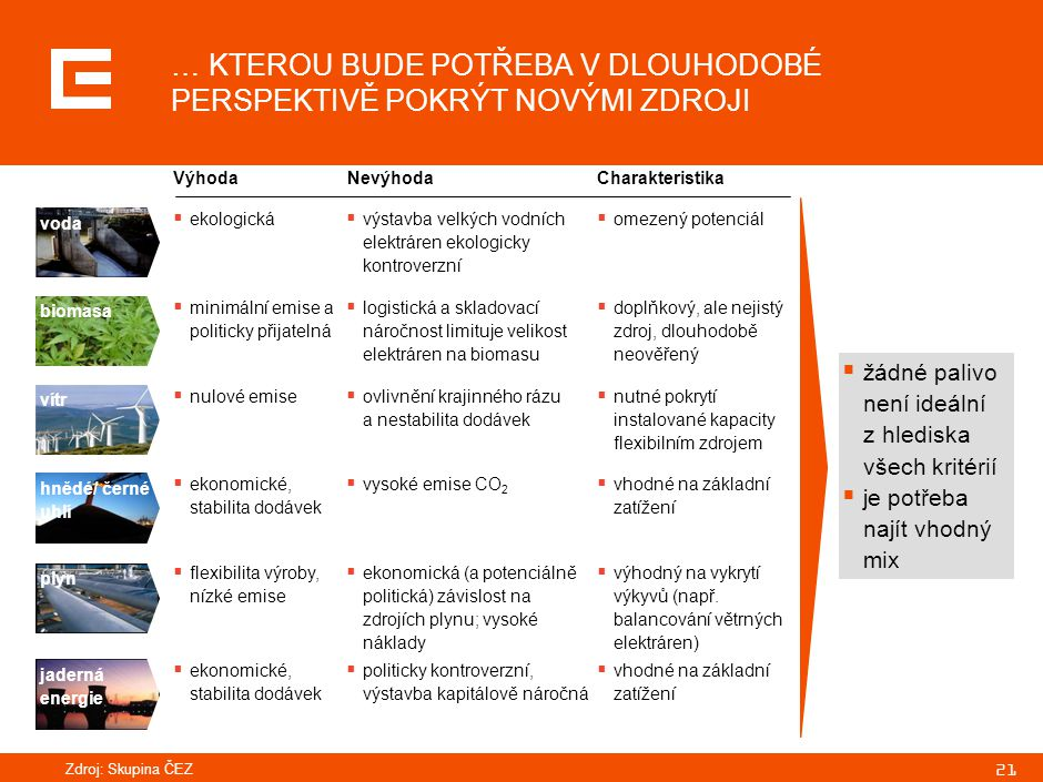 21 jaderná energie  žádné palivo není ideální z hlediska všech kritérií  je potřeba najít vhodný mix hnědé/ černé uhlí plyn voda biomasa vítr Výhoda