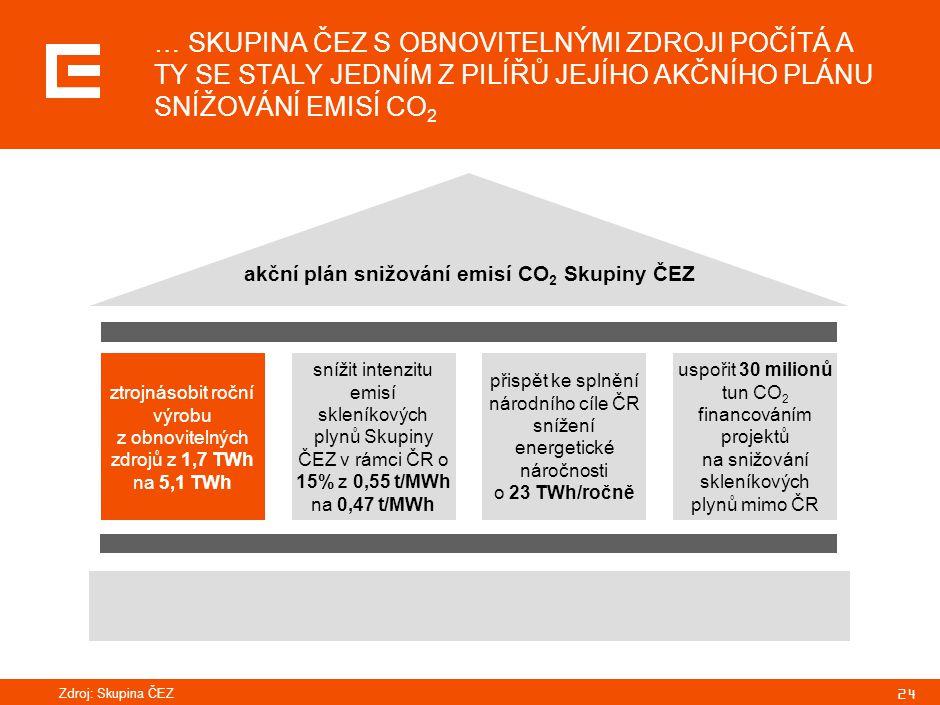 24 akční plán snižování emisí CO 2 Skupiny ČEZ ztrojnásobit roční výrobu z obnovitelných zdrojů z 1,7 TWh na 5,1 TWh snížit intenzitu emisí skleníkový