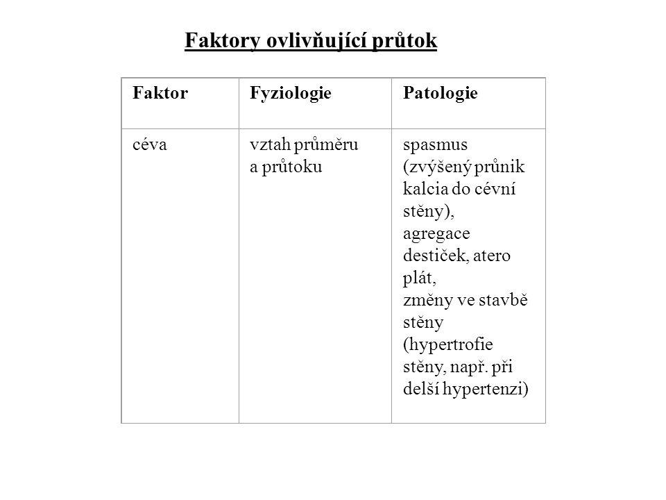 Faktory ovlivňující průtok FaktorFyziologiePatologie cévavztah průměru a průtoku spasmus (zvýšený průnik kalcia do cévní stěny), agregace destiček, at