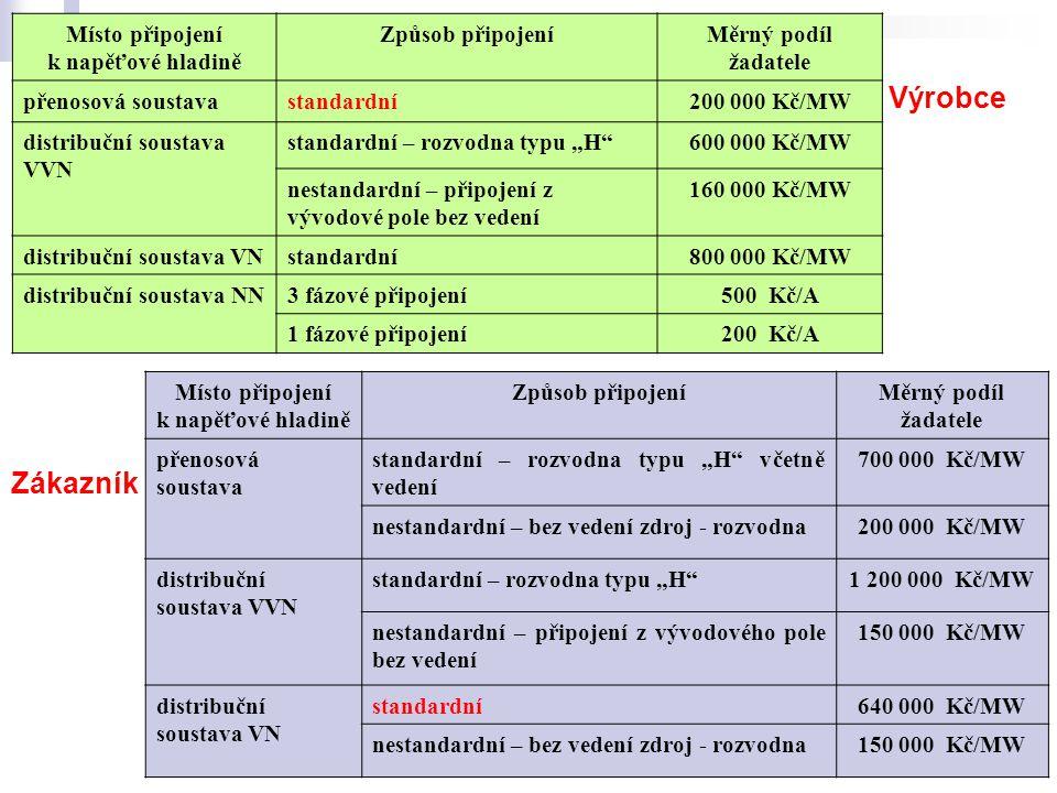 Olomouc, Ostrava10 Zákazník Výrobce Místo připojení k napěťové hladině Způsob připojeníMěrný podíl žadatele přenosová soustavastandardní200 000 Kč/MW