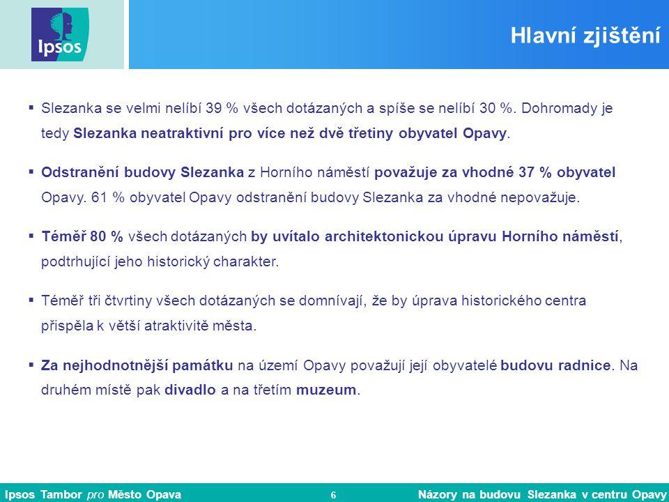 Ipsos Tambor pro Město Opava Názory na budovu Slezanka v centru Opavy 6 Hlavní zjištění  Slezanka se velmi nelíbí 39 % všech dotázaných a spíše se nelíbí 30 %.