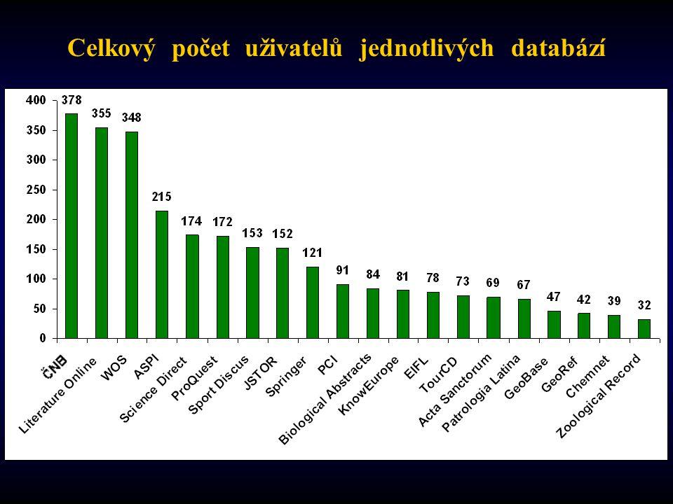 Celkový počet uživatelů jednotlivých databází