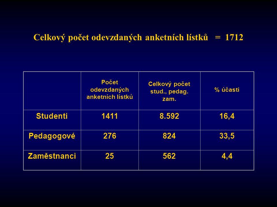 Počet odevzdaných anketních lístků Celkový počet stud., pedag.