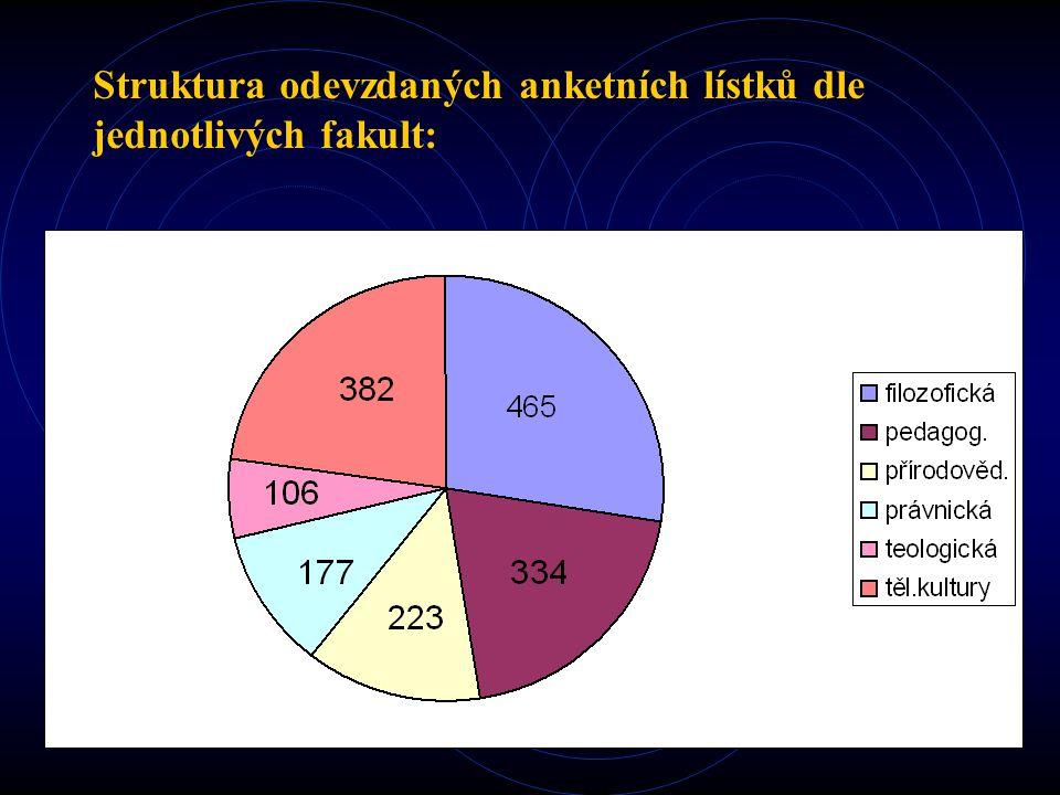 Struktura odevzdaných anketních lístků dle jednotlivých fakult: