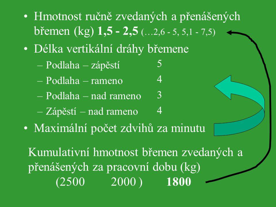 Hmotnost ručně zvedaných a přenášených břemen (kg) 1,5 - 2,5 (…2,6 - 5, 5,1 - 7,5) Délka vertikální dráhy břemene –Podlaha – zápěstí –Podlaha – rameno