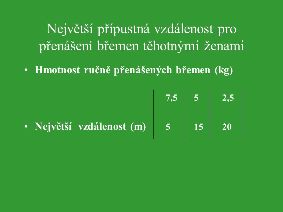 Největší přípustná vzdálenost pro přenášení břemen těhotnými ženami Hmotnost ručně přenášených břemen (kg) 7,552,5 Největší vzdálenost (m) 51520