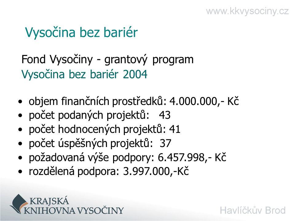 Vysočina bez bariér Fond Vysočiny - grantový program Vysočina bez bariér 2004 objem finančních prostředků: 4.000.000,- Kč počet podaných projektů: 43 počet hodnocených projektů: 41 počet úspěšných projektů: 37 požadovaná výše podpory: 6.457.998,- Kč rozdělená podpora: 3.997.000,-Kč