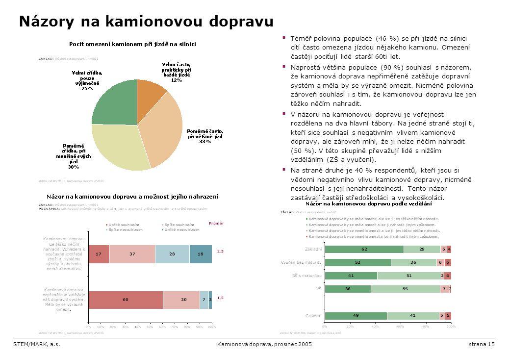 STEM/MARK, a.s.Kamionová doprava, prosinec 2005strana 15 Názory na kamionovou dopravu  Téměř polovina populace (46 %) se při jízdě na silnici cítí ča
