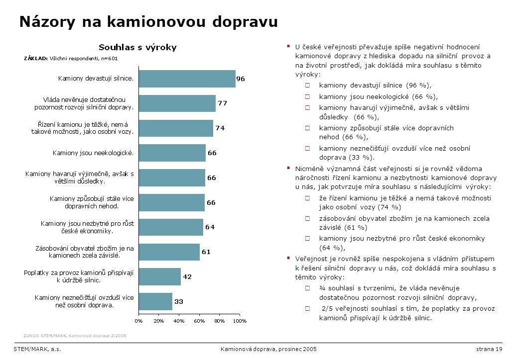 STEM/MARK, a.s.Kamionová doprava, prosinec 2005strana 19 Názory na kamionovou dopravu  U české veřejnosti převažuje spíše negativní hodnocení kamiono
