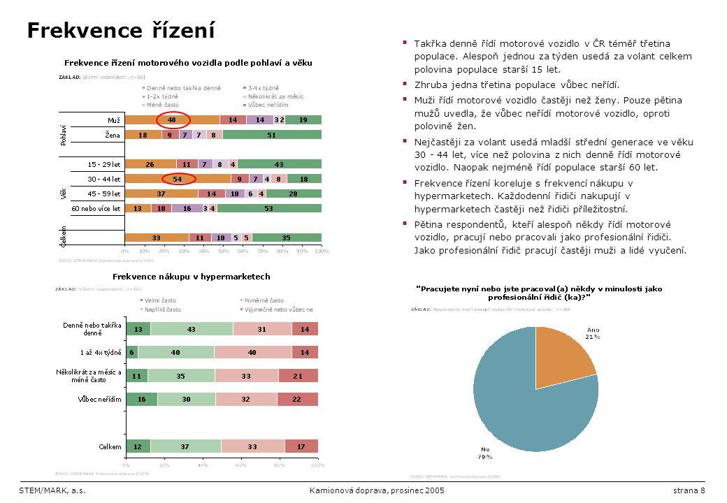 STEM/MARK, a.s.Kamionová doprava, prosinec 2005strana 8 Frekvence řízení  Takřka denně řídí motorové vozidlo v ČR téměř třetina populace. Alespoň jed