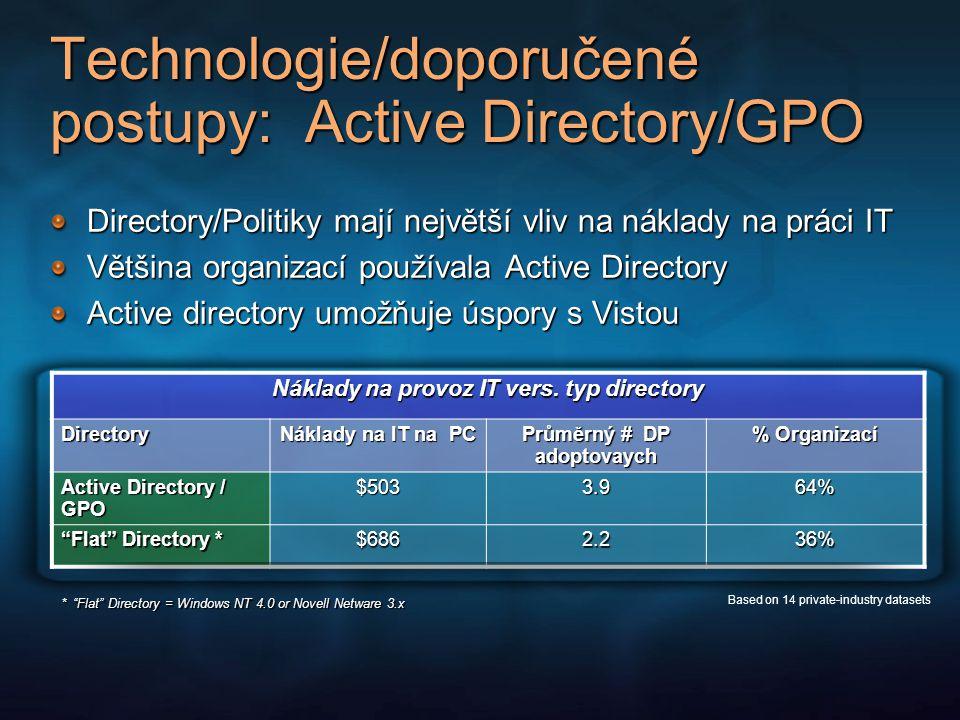 Technologie/doporučené postupy: Active Directory/GPO Directory/Politiky mají největší vliv na náklady na práci IT Většina organizací používala Active Directory Active directory umožňuje úspory s Vistou Náklady na provoz IT vers.