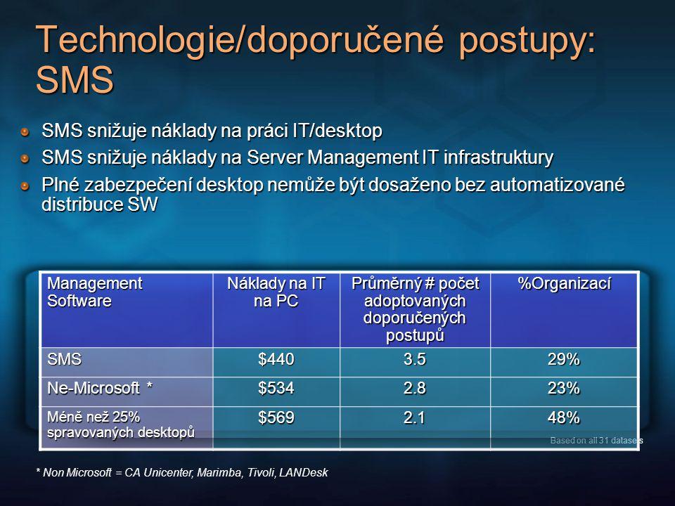 Technologie/doporučené postupy: SMS SMS snižuje náklady na práci IT/desktop SMS snižuje náklady na Server Management IT infrastruktury Plné zabezpečení desktop nemůže být dosaženo bez automatizované distribuce SW * Non Microsoft = CA Unicenter, Marimba, Tivoli, LANDesk Based on all 31 datasets Management Software Náklady na IT na PC Průměrný # počet adoptovaných doporučených postupů %Organizací SMS$4403.529% Ne-Microsoft * $5342.823% Méně než 25% spravovaných desktopů $5692.148%