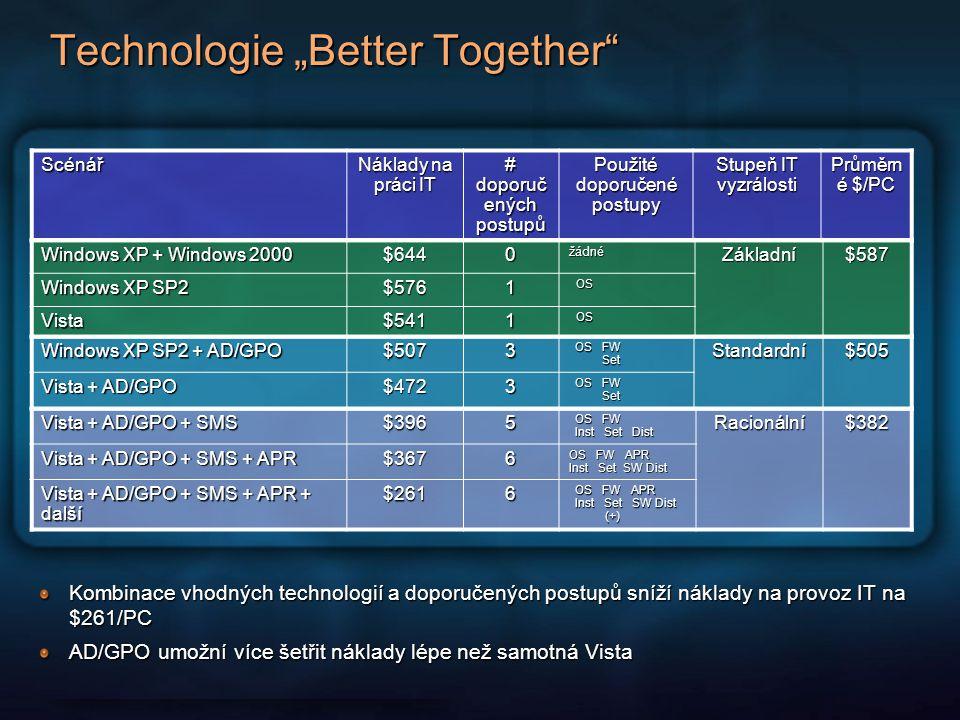 """Technologie """"Better Together"""" Scénář Náklady na práci IT # doporuč ených postupů Použité doporučené postupy Stupeň IT vyzrálosti Průměrn é $/PC Kombin"""