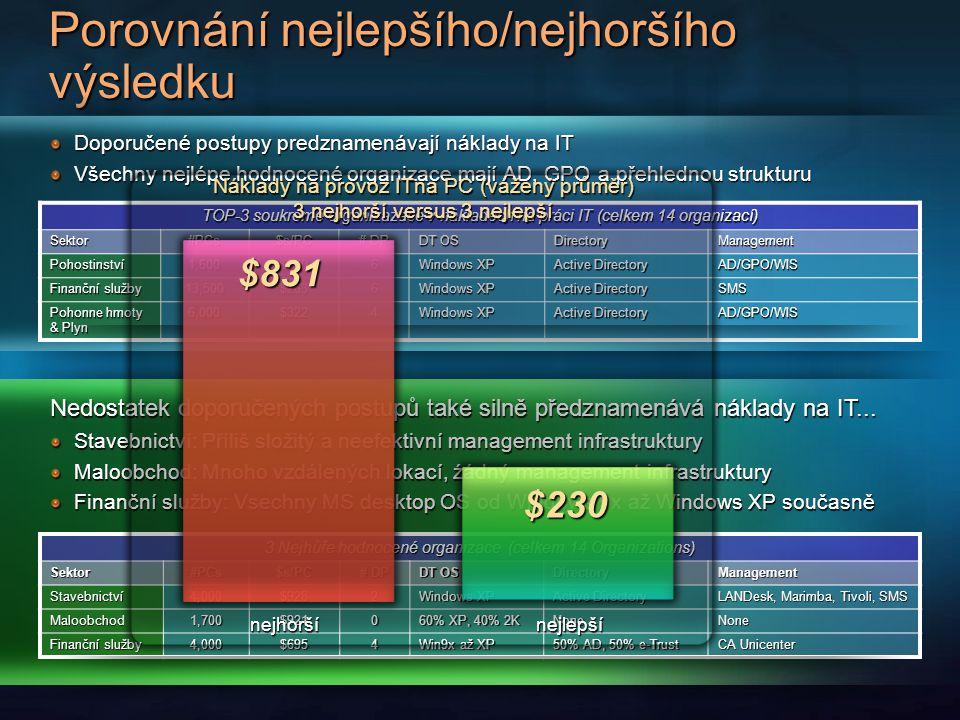 Porovnání nejlepšího/nejhoršího výsledku TOP-3 soukromé organizazace v nákladech na práci IT (celkem 14 organizací) Sektor#PCs$s/PC # DP DT OS Directo