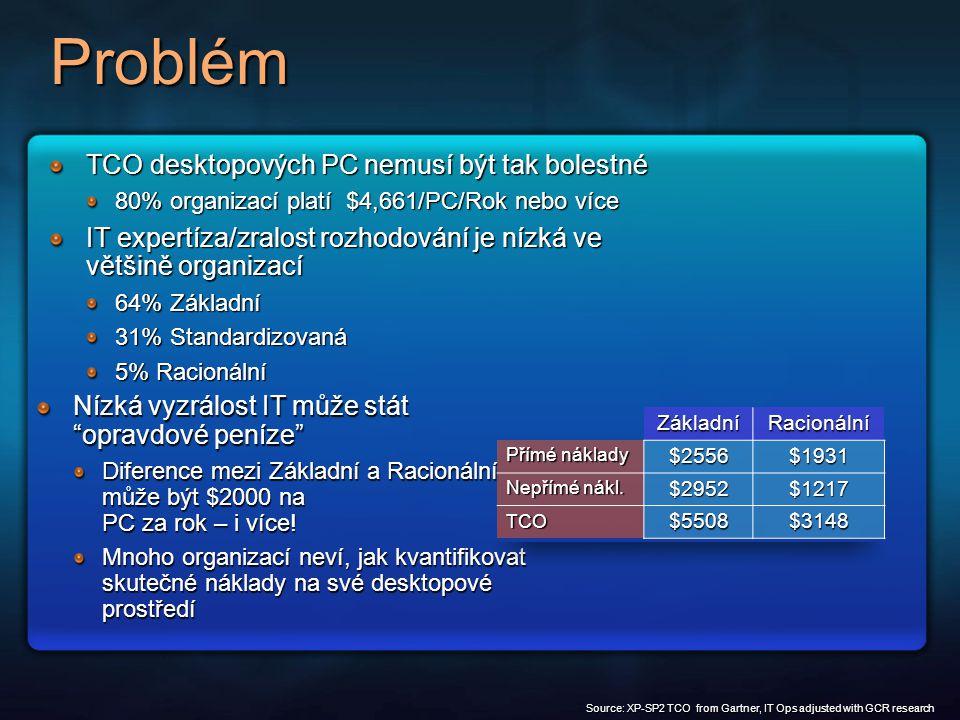 Problém TCO desktopových PC nemusí být tak bolestné 80% organizací platí $4,661/PC/Rok nebo více IT expertíza/zralost rozhodování je nízká ve většině organizací 64% Základní 31% Standardizovaná 5% Racionální Nízká vyzrálost IT může stát opravdové peníze Diference mezi Základní a Racionální může být $2000 na PC za rok – i více.
