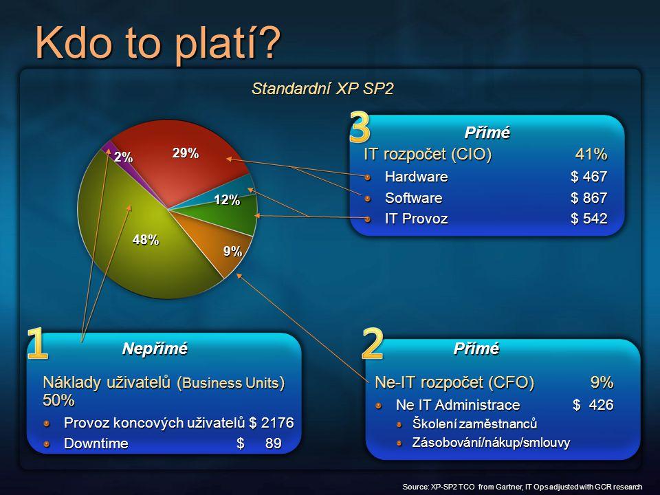 Porovnání nejlepšího/nejhoršího výsledku TOP-3 soukromé organizazace v nákladech na práci IT (celkem 14 organizací) Sektor#PCs$s/PC # DP DT OS DirectoryManagement Pohostinství1,600$2606 Windows XP Active Directory AD/GPO/WIS Finanční služby 13,500$2636 Windows XP Active Directory SMS Pohonne hmoty & Plyn 6,000$3224 Windows XP Active Directory AD/GPO/WIS Nedostatek doporučených postupů také silně předznamenává náklady na IT...