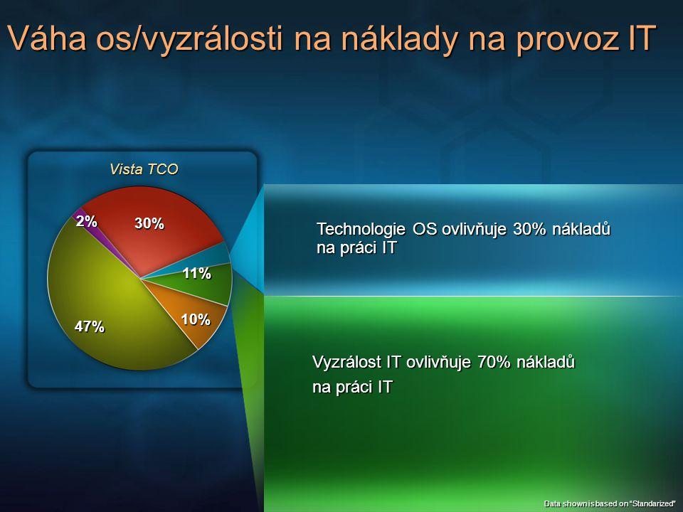 Váha os/vyzrálosti na náklady na práci IT (mzd.) Vista TCO 2% 30% 11% 10% 47% Data shown is based on Standarized for each OS Vista OS sníží náklady na práci IT na klienta o 22% $178 $380 $177 $380 2KXPVistaXP/SP2 $162$127 $380 $380 %0 $507 $558 $557$542 9% 22% OS Technologie vylepšení – Vista Bezpečnější kód Lepší spolehlivost IE 7 Hardening Vyzrálost IT Nepatrný vliv bez vylepšení infrastuktury