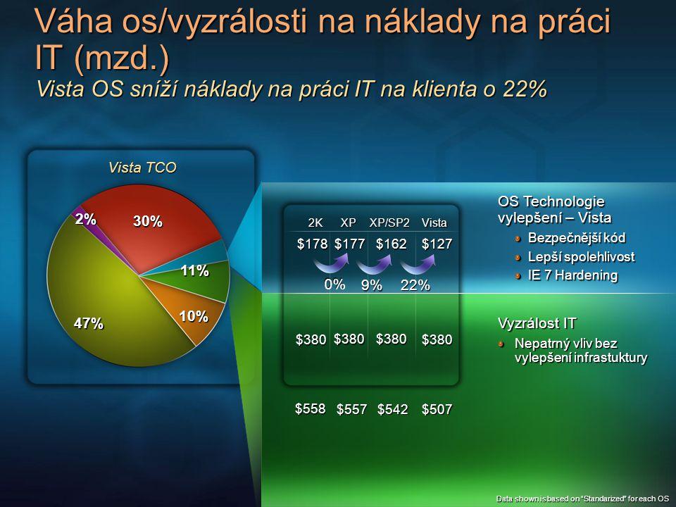 Váha os/vyzrálosti na náklady na práci IT (mzd.) Kombinace Visty a vyzrálosti IT může snížit náklady na práci IT o 69% Core OS Technology - Vista $245 $739 $507 Standardní Racionální Základní $127 $612 $127 $127 $380 $118 IT vyzrálost determinovaná ověřenými postupy věřené postupy zahrnují technologie a procesy Vista funkcionalita - Ochrana uživatel.