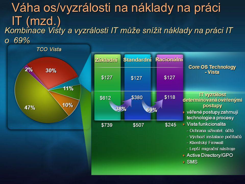 Váha os/vyzrálosti na náklady na práci IT (mzd.) Kombinace Visty a vyzrálosti IT může snížit náklady na práci IT o 69% Core OS Technology - Vista $245