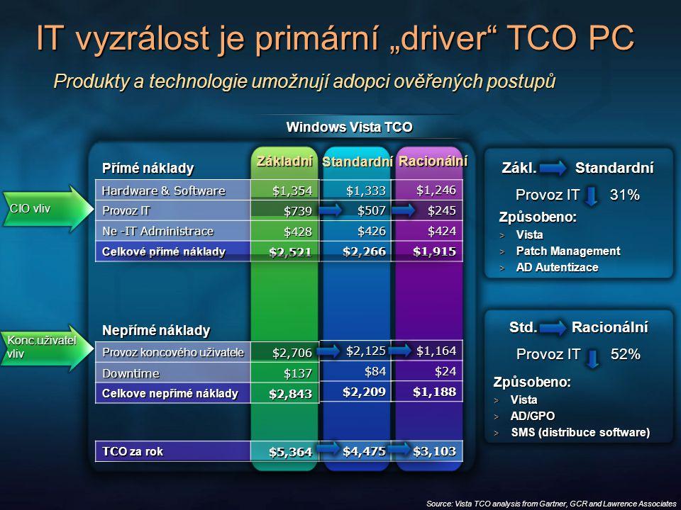 """Produkty a technologie umožnují adopci ověřených postupů $1,333 $507 $426 $2,266 $2,125 $84 $2,209 $4,475 Přímé náklady Hardware & Software $1,354 Provoz IT $739 Ne -IT Administra ce $428 Celkové přímé náklady $2,521 Nepřímé náklady Provoz koncového uživatele $2,706 Downtime$137 Celkove nepřímé náklady $2,843 TC O za rok $5,364 $1,246 $245 $424 $1,915 $1,164 $24 $1,188 $3,103 Windows Vista TCO IT vyzrálost je primární """"driver TCO PC CIO vliv CIO vliv Konc.uživatel vliv Způsobeno:  Vista  Patch Management  AD Autentizace Způsobeno:  Vista  AD/GPO  SMS (distribuce software) Source: Vista TCO analysis from Gartner, GCR and Lawrence Associates Zákl."""