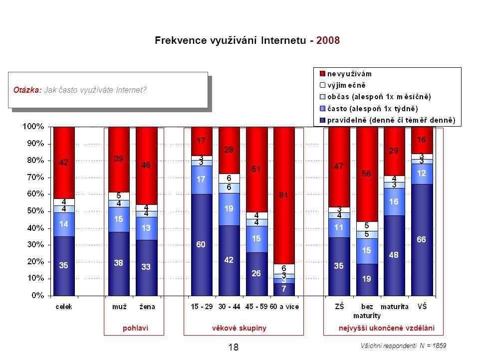18 Otázka: Jak často využíváte Internet? pohlaví věkové skupiny nejvyšší ukončené vzdělání Všichni respondenti N = 1859 Frekvence využívání Internetu