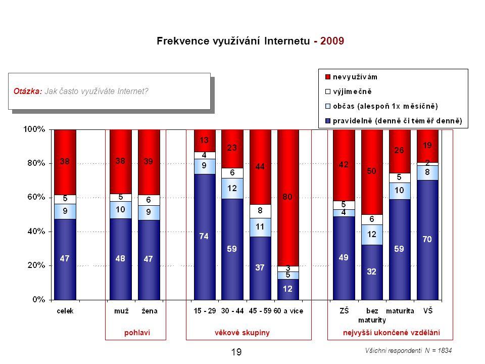 19 Otázka: Jak často využíváte Internet? pohlaví věkové skupiny nejvyšší ukončené vzdělání Všichni respondenti N = 1834 Frekvence využívání Internetu