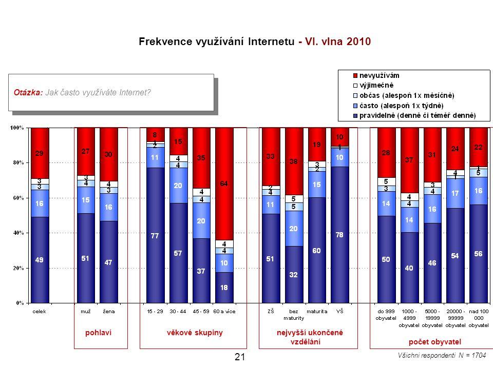 21 Otázka: Jak často využíváte Internet? Všichni respondenti N = 1704 Frekvence využívání Internetu - VI. vlna 2010 pohlaví věkové skupiny nejvyšší uk