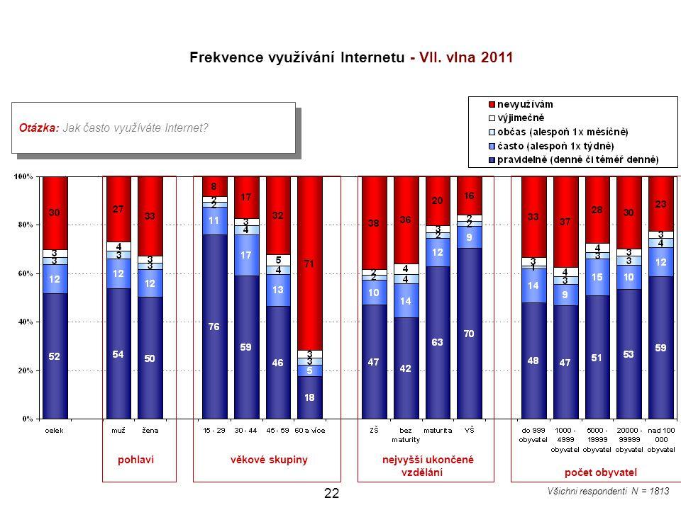 22 Otázka: Jak často využíváte Internet? Frekvence využívání Internetu - VII. vlna 2011 pohlaví věkové skupiny nejvyšší ukončené vzdělání počet obyvat