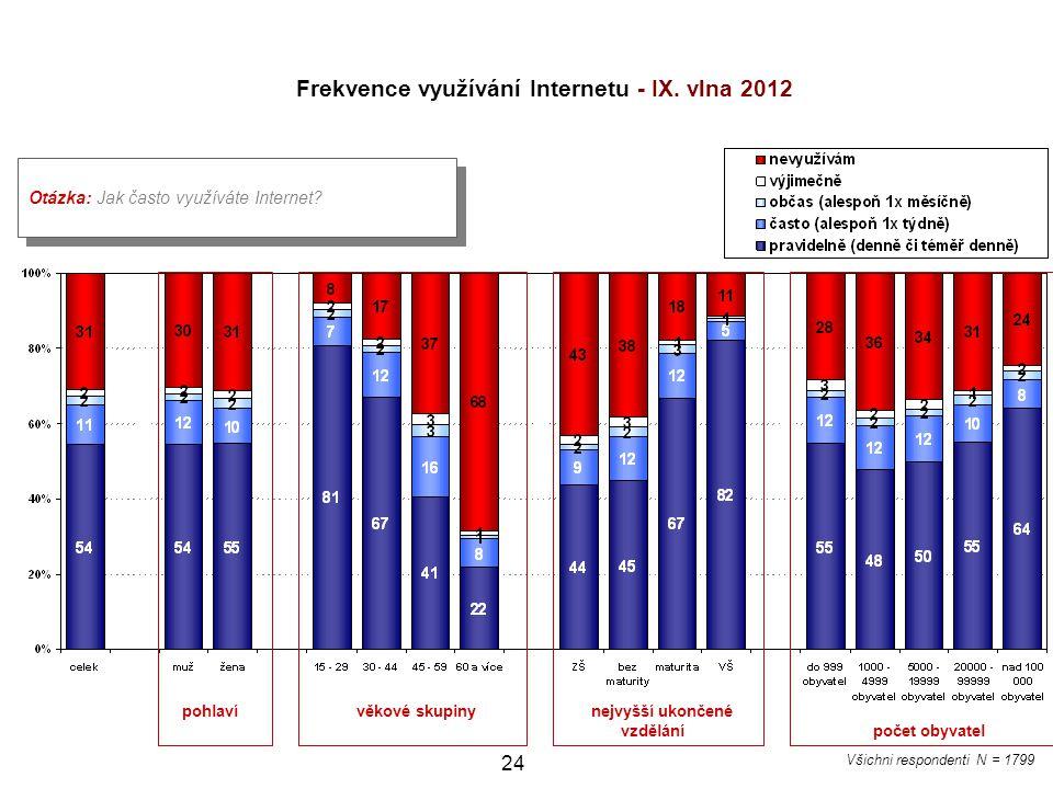 24 Otázka: Jak často využíváte Internet? Frekvence využívání Internetu - IX. vlna 2012 pohlaví věkové skupiny nejvyšší ukončené vzdělání počet obyvate
