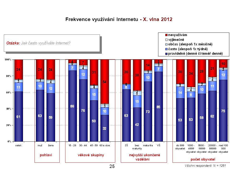 25 Otázka: Jak často využíváte Internet? Frekvence využívání Internetu - X. vlna 2012 pohlaví věkové skupiny nejvyšší ukončené vzdělání počet obyvatel