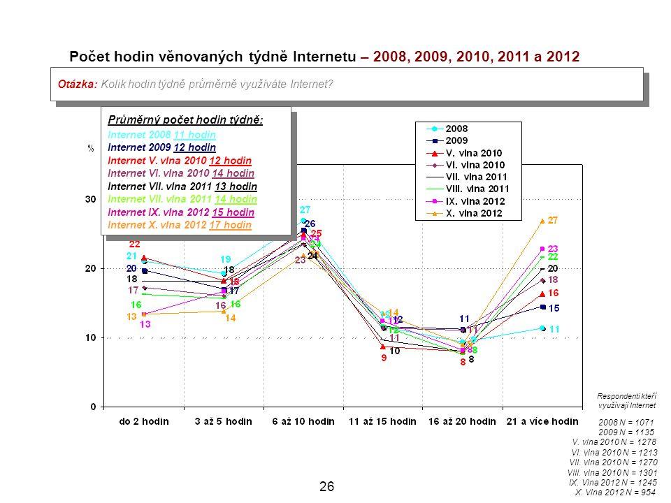 26 Počet hodin věnovaných týdně Internetu – 2008, 2009, 2010, 2011 a 2012 Otázka: Kolik hodin týdně průměrně využíváte Internet? 2008 N = 1071 2009 N