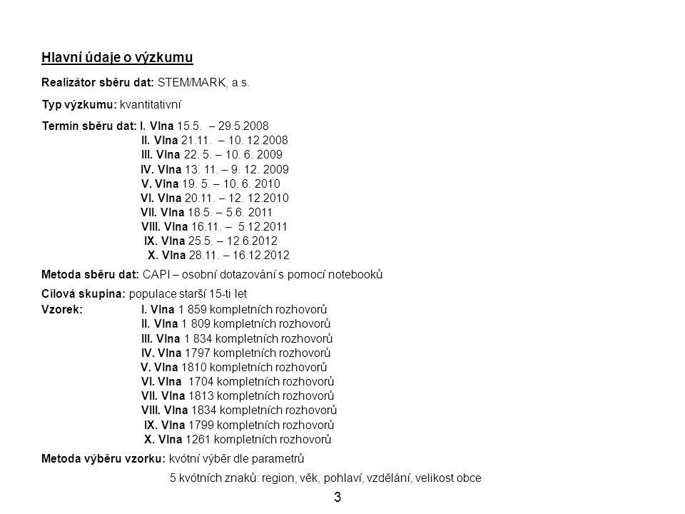 3 Hlavní údaje o výzkumu Realizátor sběru dat: STEM/MARK, a.s. Typ výzkumu: kvantitativní Termín sběru dat: I. Vlna 15.5. – 29.5.2008 II. Vlna 21.11.