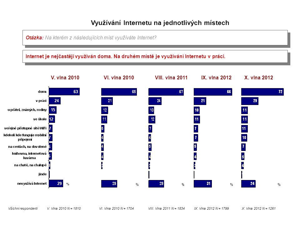 Otázka: Na kterém z následujících míst využíváte Internet? Využívání Internetu na jednotlivých místech V. vlna 2010 V. Vlna 2010 N = 1810 VI. vlna 201