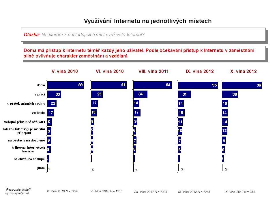 IX. vlna 2012 IX. Vlna 2012 N = 1245 Otázka: Na kterém z následujících míst využíváte Internet? Využívání Internetu na jednotlivých místech V. vlna 20