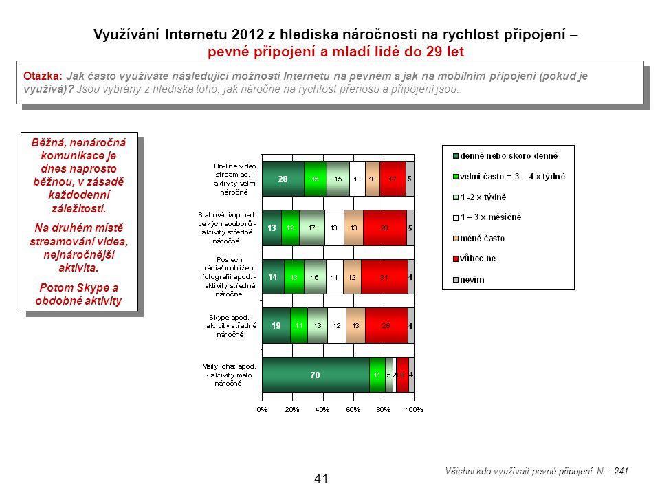 41 Využívání Internetu 2012 z hlediska náročnosti na rychlost připojení – pevné připojení a mladí lidé do 29 let Otázka: Jak často využíváte následují