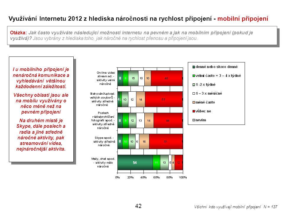 42 Využívání Internetu 2012 z hlediska náročnosti na rychlost připojení - mobilní připojení Otázka: Jak často využíváte následující možnosti internetu
