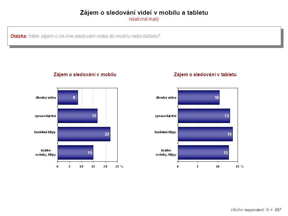 Zájem o sledování videí v mobilu a tabletu relativně malý Všichni respondenti N = 957 Otázka: Máte zájem o on-line sledování videa do mobilu nebo tabl