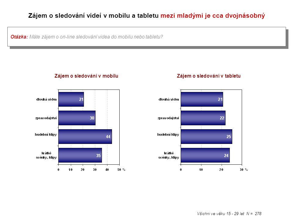 Zájem o sledování videí v mobilu a tabletu mezi mladými je cca dvojnásobný Všichni ve věku 15 - 29 let N = 278 Otázka: Máte zájem o on-line sledování