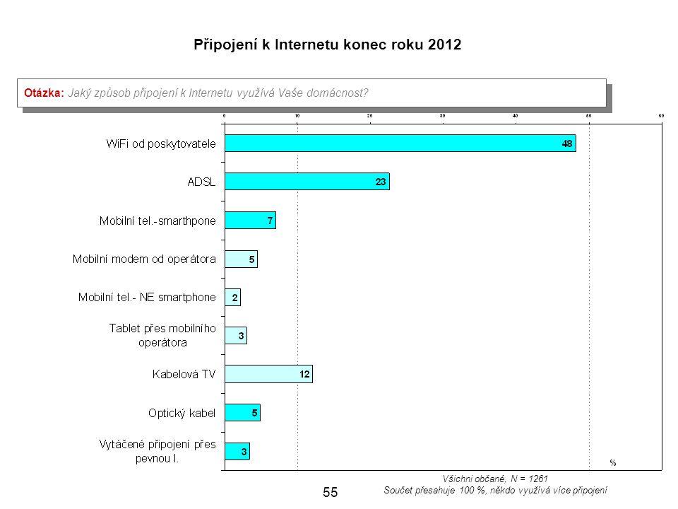 55 Připojení k Internetu konec roku 2012 Otázka: Jaký způsob připojení k Internetu využívá Vaše domácnost? Všichni občané, N = 1261 Součet přesahuje 1