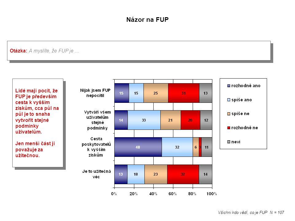 Názor na FUP Otázka: A myslíte, že FUP je … Všichni kdo vědí, co je FUP N = 107 Lidé mají pocit, že FUP je především cesta k vyšším ziskům, cca půl na