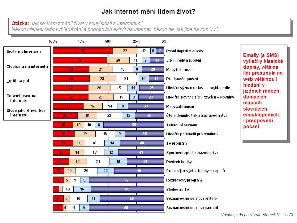 Jak Internet mění lidem život? Otázka: Jak se Vám změnil život v souvislosti s Internetem? Někdo přenesl řadu vyhledávání a podobných aktivit na Inter