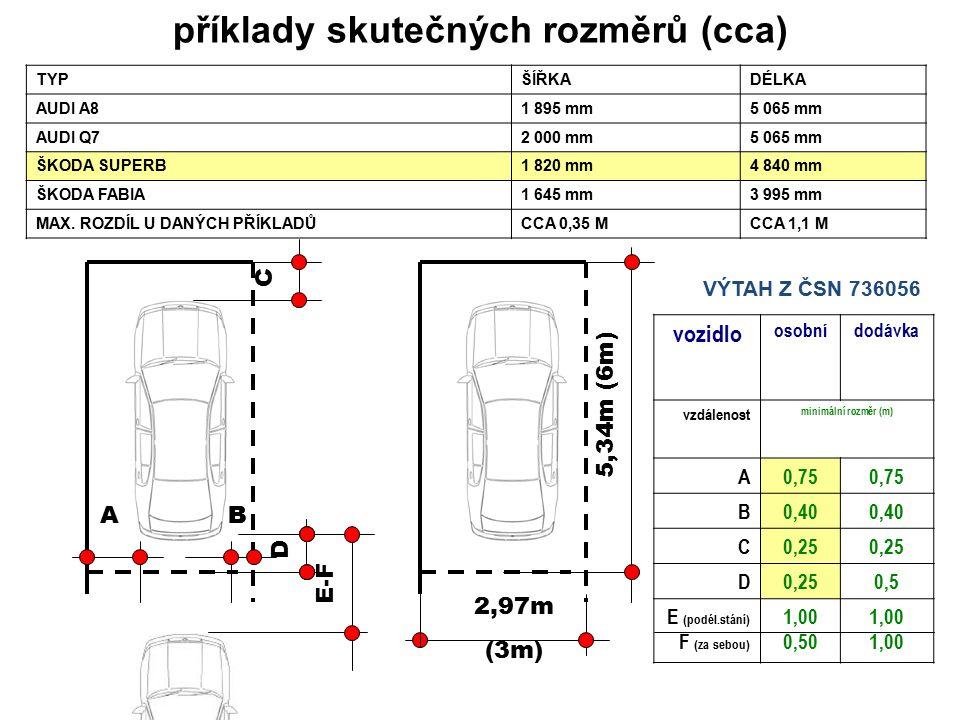 příklady skutečných rozměrů (cca) TYPŠÍŘKADÉLKA AUDI A81 895 mm5 065 mm AUDI Q72 000 mm5 065 mm ŠKODA SUPERB1 820 mm4 840 mm ŠKODA FABIA1 645 mm3 995